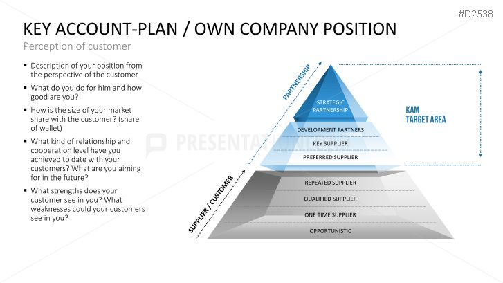 Key Account Management Powerpoint Template  Prsentation Weigang