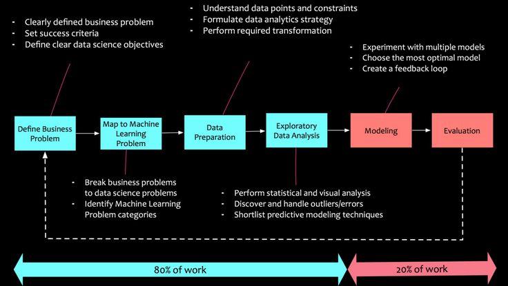 #DataScience Ciencia de Datos Simplificada: Principios y Proceso - Hacerse Humanos