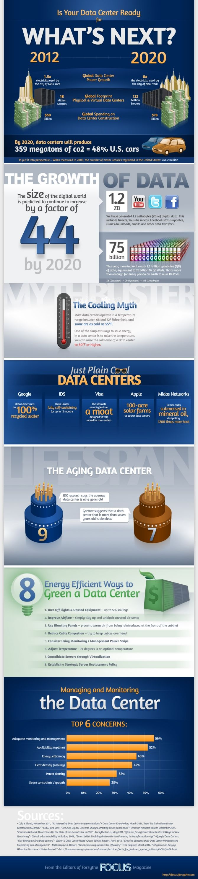 Is your data center ready for the big data squeeze? This infographic from Forsythe Focus Magazine outlines what will be required from our data centers by 2020, when digital data is expected to increase by a factor of 44.