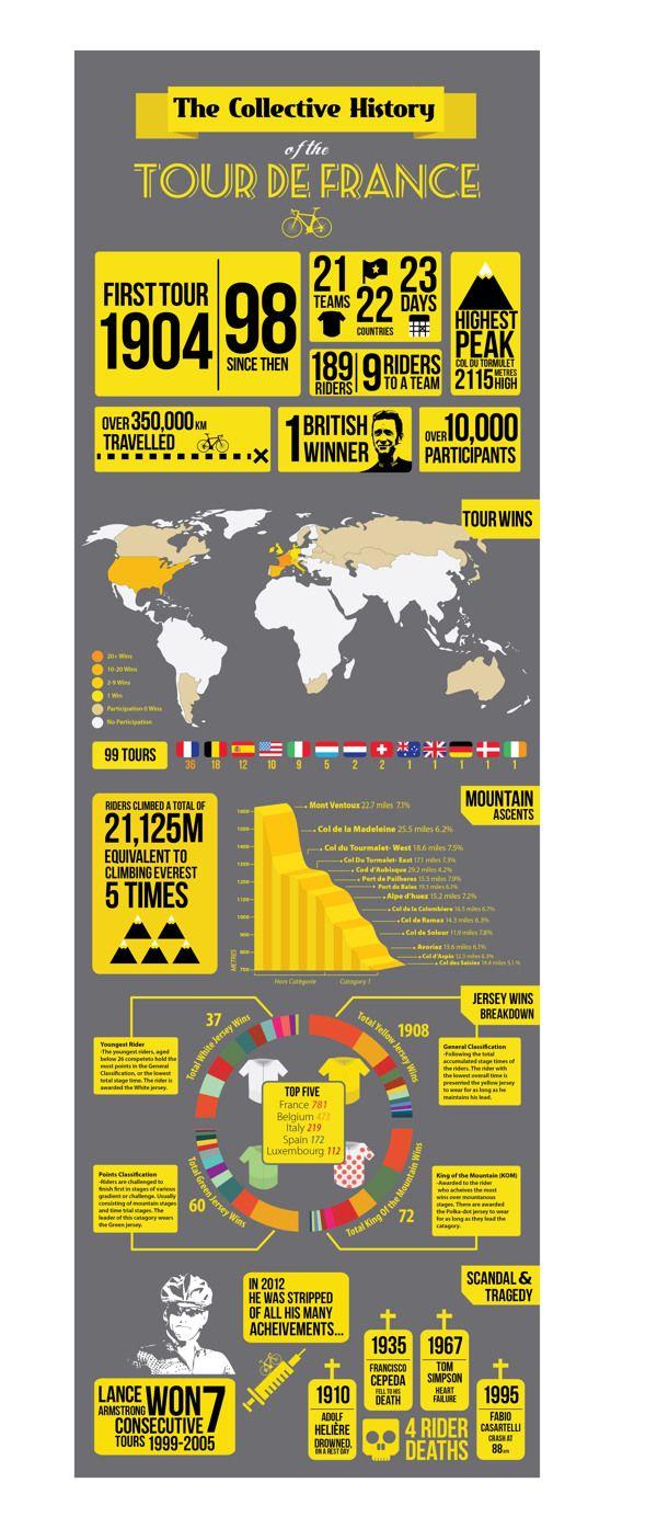 The history of the Tour de France