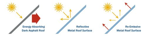Solar reflectance refers to a material's ability to reflect the sun's energy back into the atmosphere. #SolarReflectance #ThermalEmittance