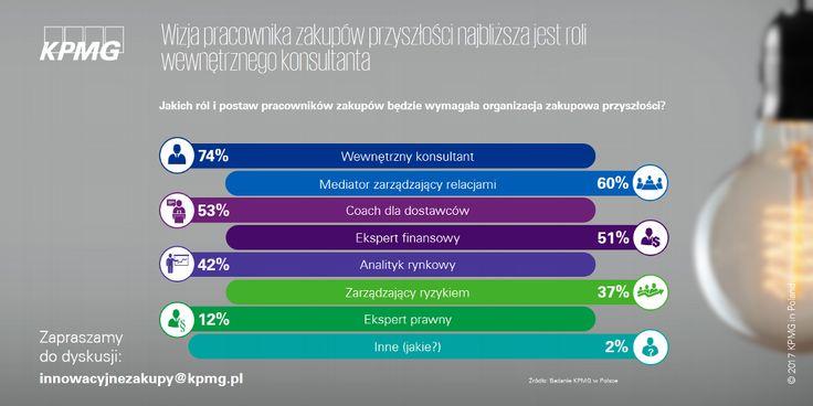 Procurement Innovation Challenge. Zapraszamy do lektury raportu i dyskusji możliwości wypracowywania innowacji przez zakupy → zgłoszenia na innowacyjnezakupy@kpmg.pl