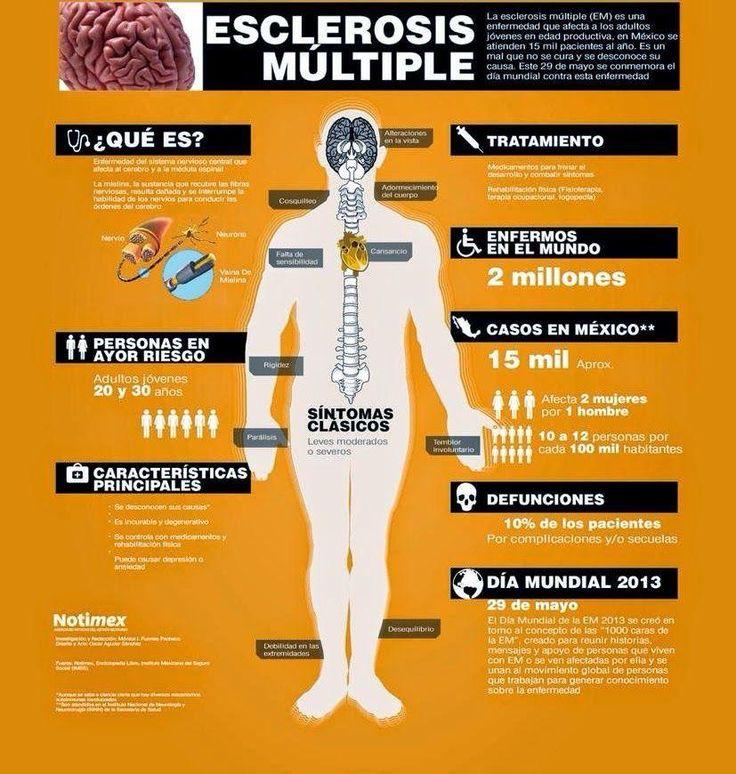 Qué es la esclerosis múltiple y cuáles son sus síntomas