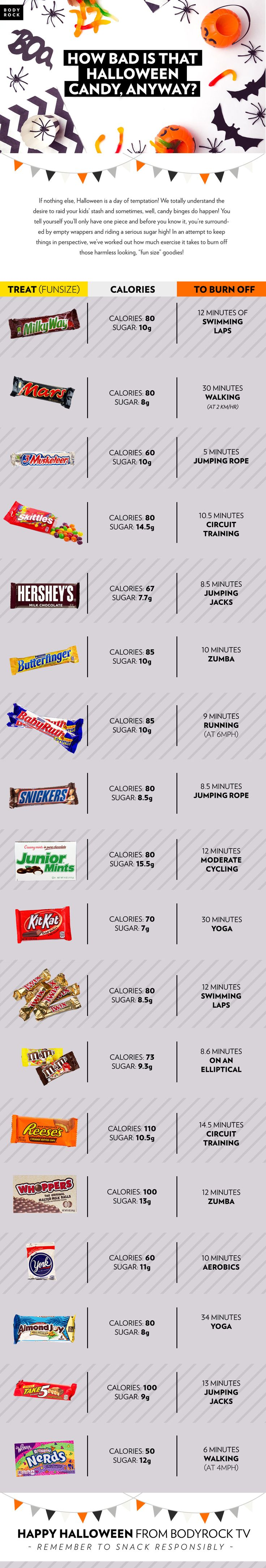 Calories can be the scariest part of halloween. Fun sized isn't a friendly as it sounds, each tiny candy containing up to 100 calories. Use this as a guide to responsible snacking for you and your kiddos this halloween. Listing sugar and calories, plus what you'll have to do to work it off, this will be your go to infographic this scary season. But don't forget to have some fun and treat yourself a little! Happy Halloween from BodyRock TV