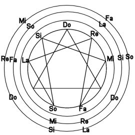 An interesting version of Gurdjieff's Enneagram which suggests the possibility of certain musical chords expressing the structure of Law of Three and The Law of Seven.