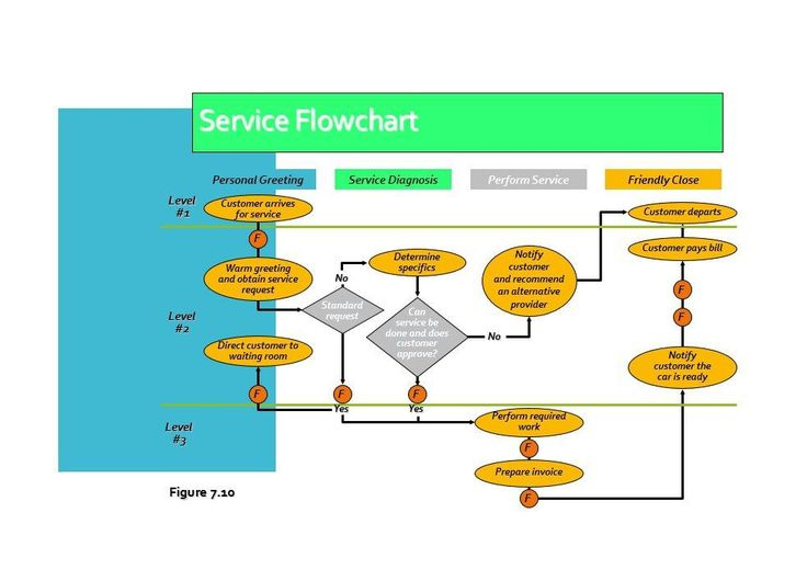 Best 25 Flow chart template ideas – Sample Peak Flow Chart