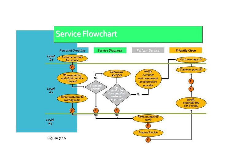 Pinterest - flow chart word template