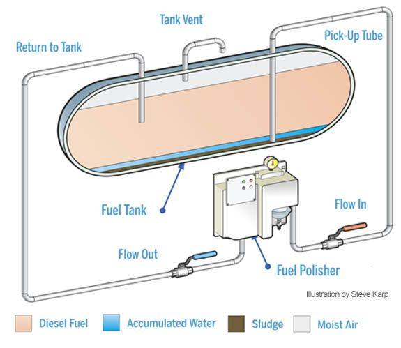 yacht wiring diagram what you need to know about fuel polishing systems for  what you need to know about fuel polishing systems for