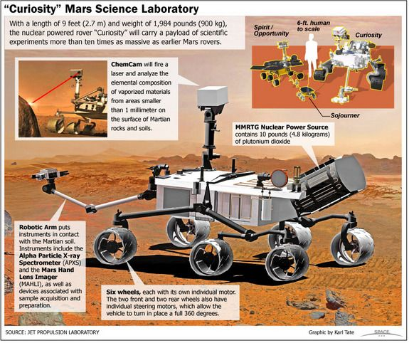 How the Mars Science Laboratory Curiosity Works [by SPACE -- via #tipsographic]. More at tipsographic.com