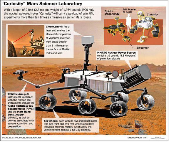 11 instrumentos da nave Mars Curiosity