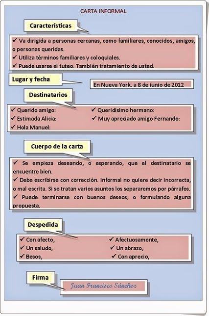 """Infografía sobre los elementos propios de este tipo de texto: """"Carta informal"""", es decir, una carta normal, de espanolconjuanfra.blogspot.com.es."""