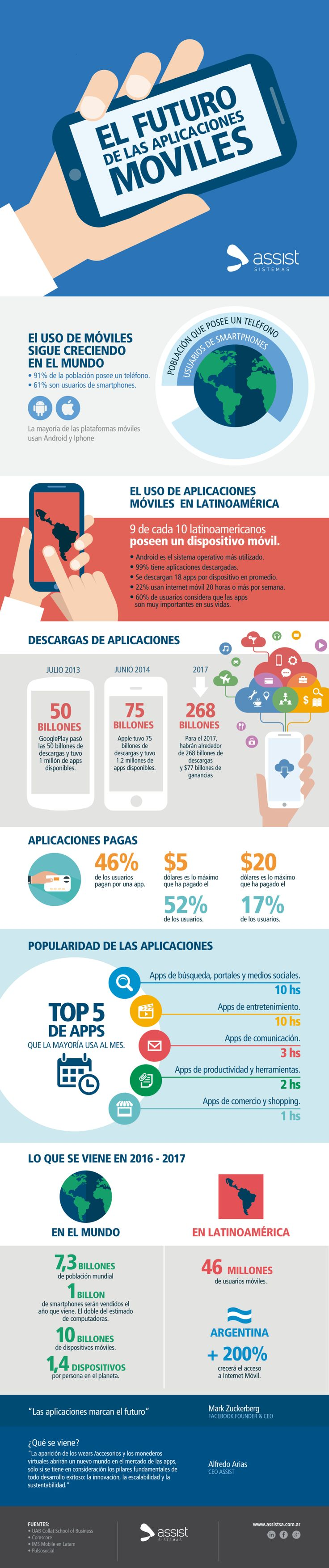 El futuro de las Aplicaciones Móviles #infografia #infographic #software | Tecnología | Pinterest | App, Digital marketing and Marketing
