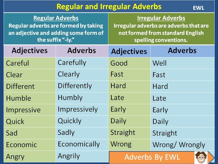 Regular and Irregular Adverbs