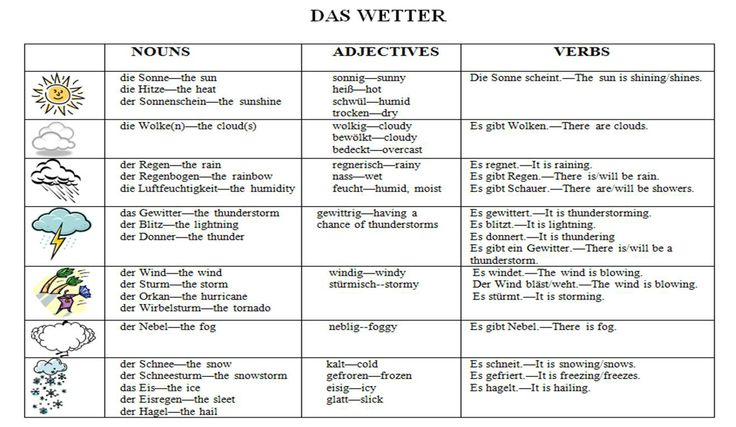 weather phrases and vocabulary school learn german german language weather worksheets. Black Bedroom Furniture Sets. Home Design Ideas