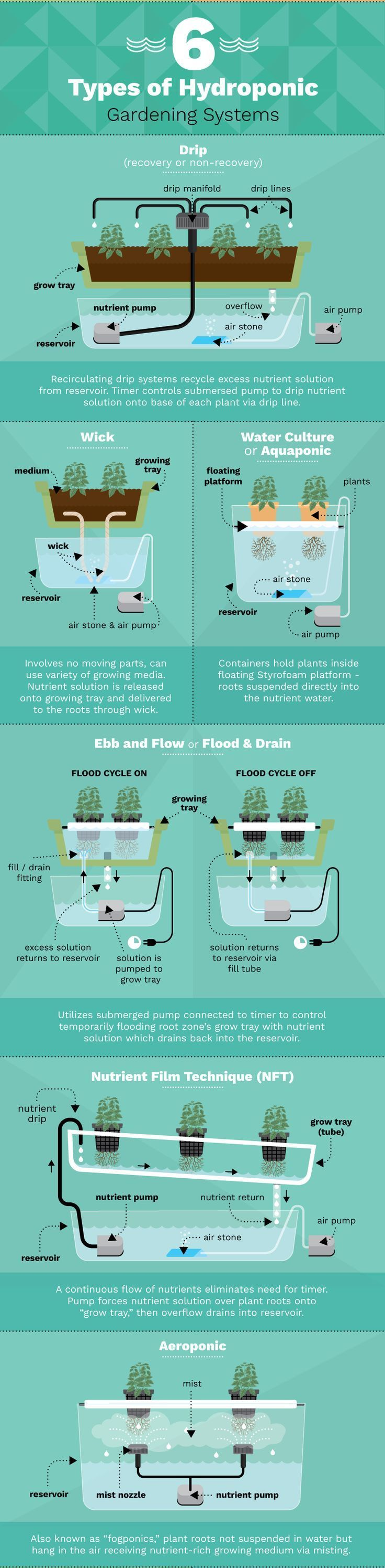 Six types of hydroponic gardening systems Marijuana Project Ideas Project Difficulty: Simple MaritimeVintage.com