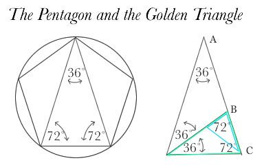 The pentagon and golden triangle.  -Torus Geometry-