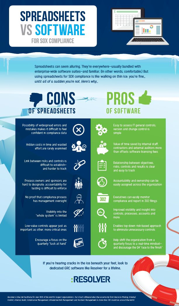 Spreadsheets vs Software for #SOX Compliance http://www.resolver.com/resource/spreadsheets-vs-software-infographic/ #InternalControl #Compliance #Infographic #Risk #GRC