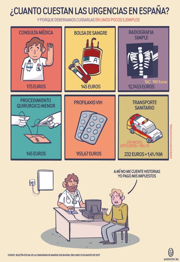 Aviso a Navegantes y pacientes: Breve Infografía sobre cuanto cuestan las urgencias hospitalarias y porque deberíamos cuidarlas