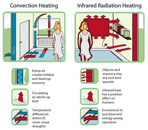 differences of far infrared heating and conventional heating