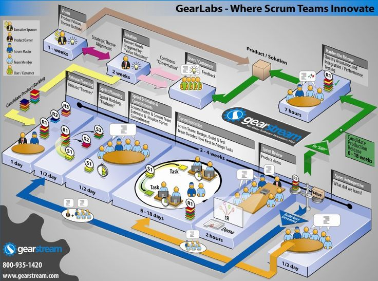 scrum poster - What Is Agile Methodology Pdf