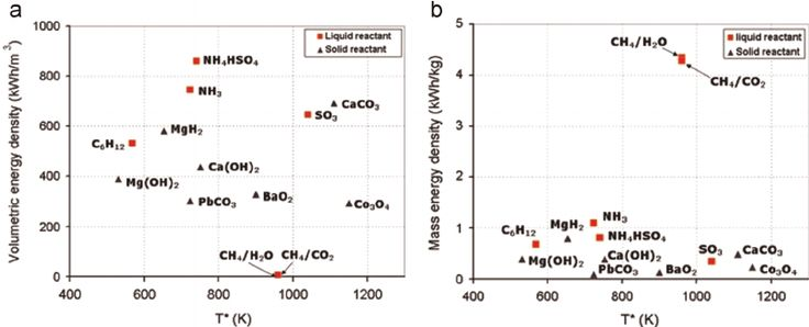 Fig. 8. Energy density versus turning temperature for the reversible reactions: (a) volumetric energy density and (b) mass energy density [69].