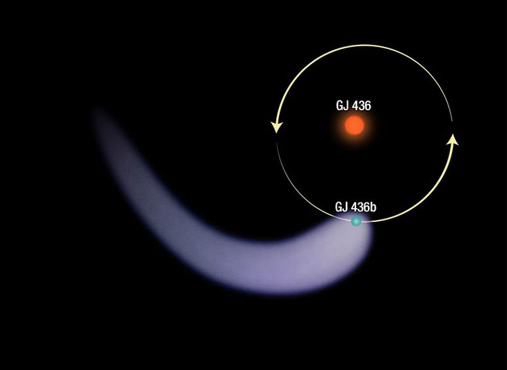 The graphic shows the polar view of planet Gliese 436b around its host star. The long, comet-like tail resulting from the atmosphere getting ripped off it is shown as well. The exoplanet resides about 4 million kilometers from its star and orbits it in just 2.6 Earth days. -  Credit: NASA, ESA