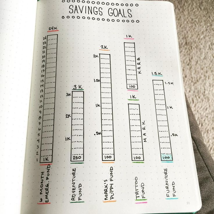 Playing around with a new Savings Tracker in my BulletJournalhellip