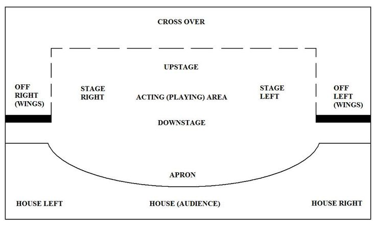 Stage Layout Plan Parts of a theatre in 2020 Teaching