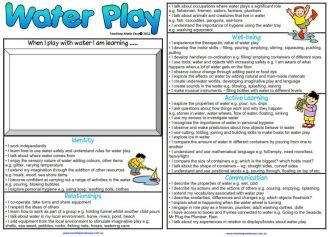 Play Posters (linked to Early Years Learning Framework)