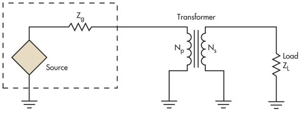 Back to Basics: Impedance Matching (Part 1) | Communications content from Electronic Design