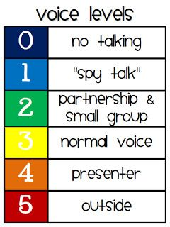 3rd Grade Thoughts: Management Monday: Classroom Voice Levels