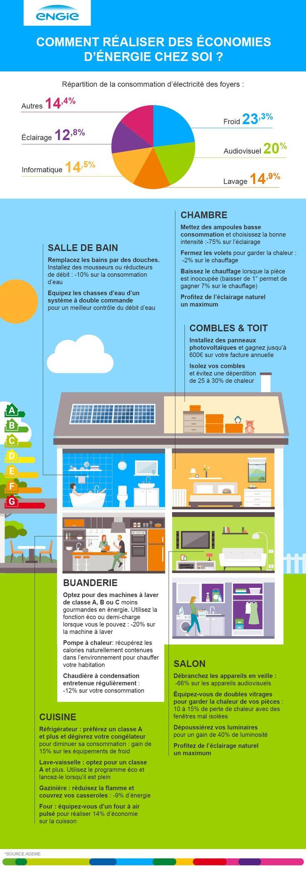 Quelques idées pour faire des économies d'énergie au quotidien !