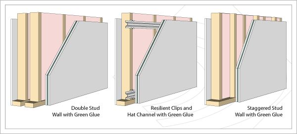 Building a Room Within a Room - Soundproofing for Your Room or