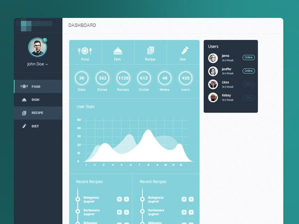This beautiful dashboard UI design balances appeal with keeping information clear and understandable.