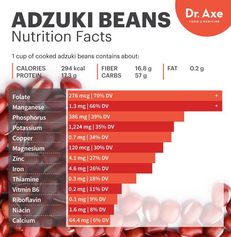 Adzuki beans nutrition - Dr. Axe http://www.draxe.com #health #holistic #natural