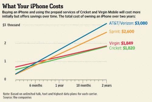 Compare iPhone Plans