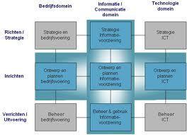 9 vlaks model Rik Maes - informatiemanagement