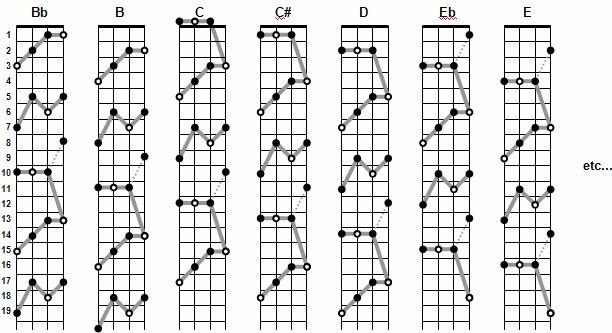 Major chords shapes on the uke: http://kauairainbow.com/Ukulele/Chord%20Magic/cm3.html