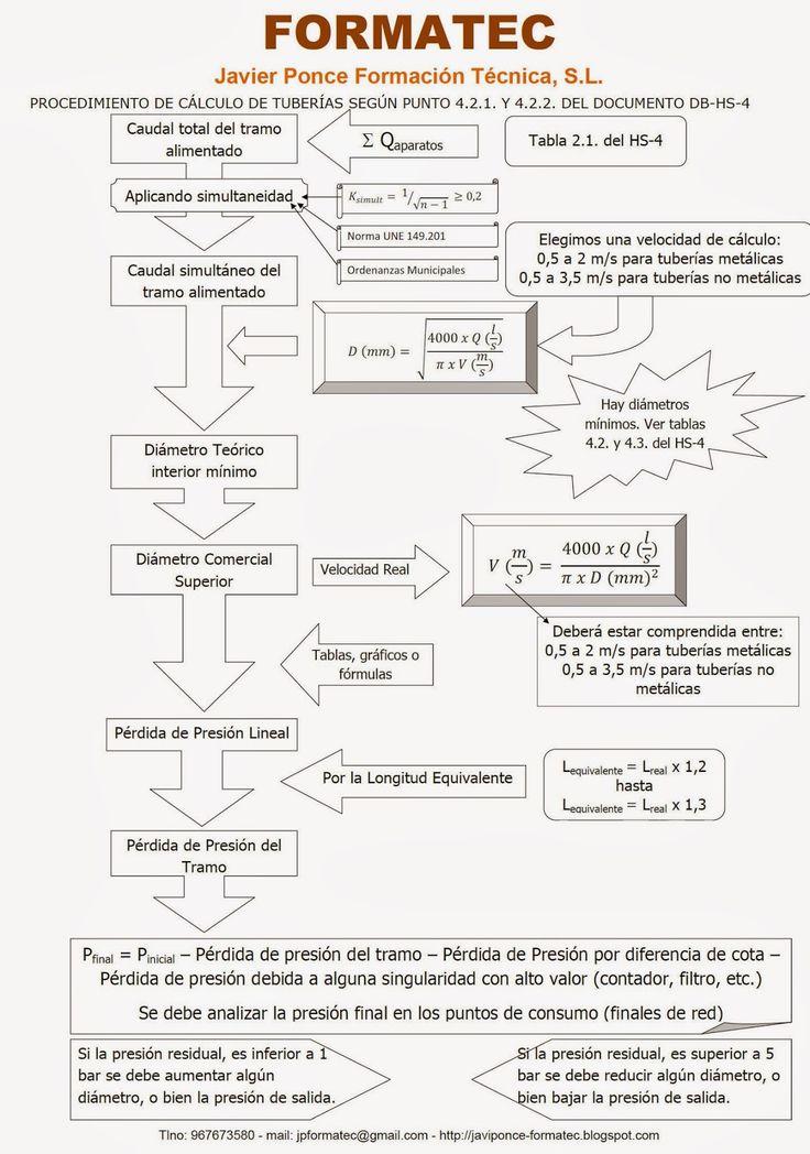 Javier Ponce Formación Técnica: Cálculo de tuberías de Agua Fría (AFS) y ACS