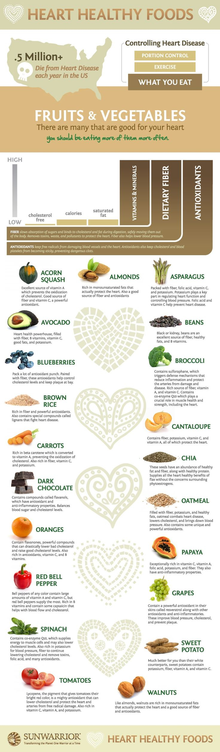 9 best Heart Health images on Pinterest | Health, Healthy eating and ...