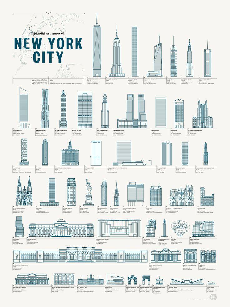 Ampliar. Estructuras de la ciudad de Nueva York