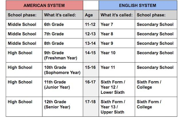 I Have Broken Down The Differences Between Us And Uk High Schools