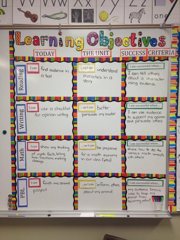 Learning Objectives display shows the WHAT of learning (the objectives), the WHY of learning (connection to overall Unit understanding) and the HOW of learning (indicators of success).