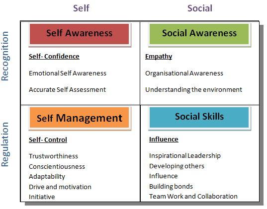 Emotional-Intelligence-Grid