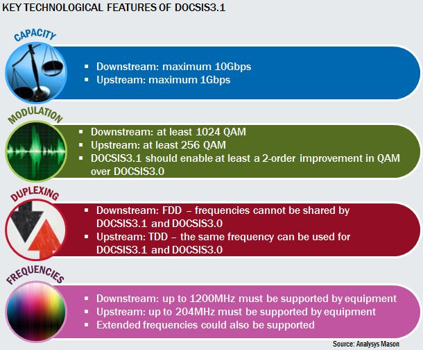 Key technological features of DOCSIS3.1 [Source: Analysys Mason]