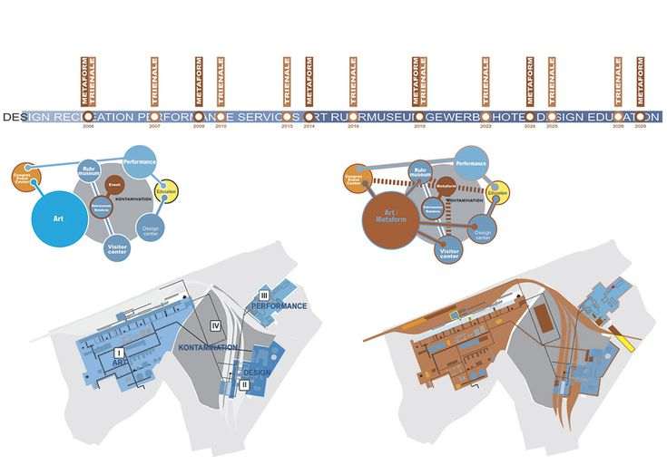 Diagram of the evolution through time of the Zeche Zollverein Masterplan by OMA. Image © OMA, Office for Metropolitan Architecture. Click above to see larger image.