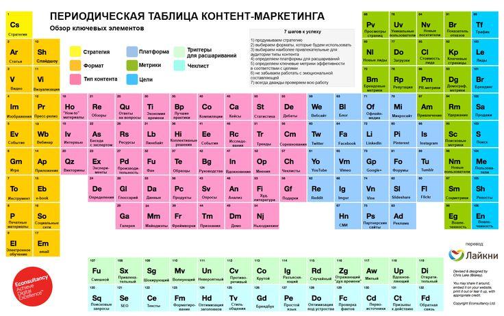 Периодическая таблица контент-маркетинга | Статьи проекта «Лайкни»