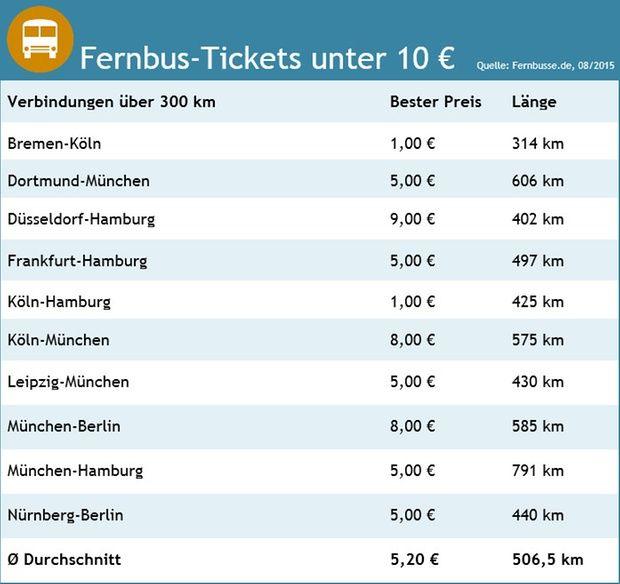 Für 1 Euro von Hamburg nach München - Fernbus-Preise niedrig wie nie - Service   STERN.de