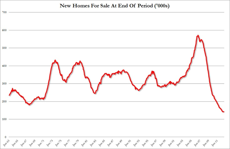 The reality: the actual number of new homes sold in July was 34,000, the same as in June, and the lowest since March. Of this, a massive 3,000 (yes, three thousand) homes were sold in the Northeast in the entire month. Where things get worse is when one looks at the number of new homes for sale. At 142,000 (of which just 38,000 actually completed), this was the lowest number. EVER