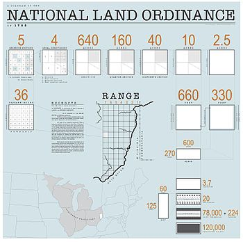 Land Ordinance of 1785. Example of cleared site (people and things existed prior), abstract grid, no center, democratic, parceling land.